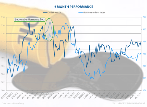 Commodities: Crude Mood  - CRBoil