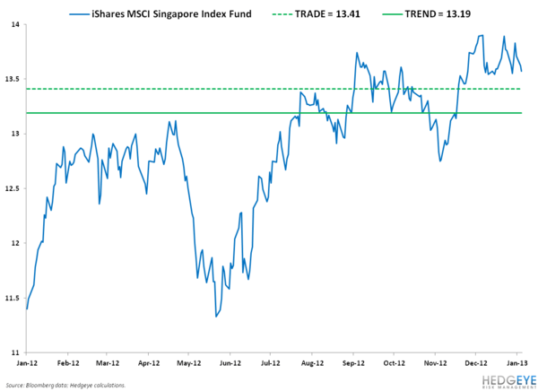BUYING SINGAPORE ON WEAKNESS - 4