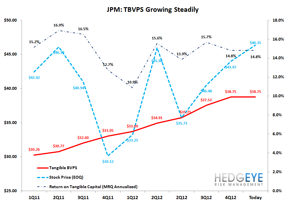 JPM: QUICK TAKE ON 4Q12 RESULTS - tbvps jpm