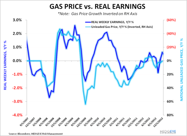 Multi-Year High In Real Earnings Growth - Gas Price vs Real Earnings