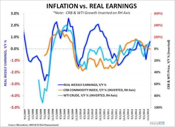 Multi-Year High In Real Earnings Growth - Inflation vs Real Earnings