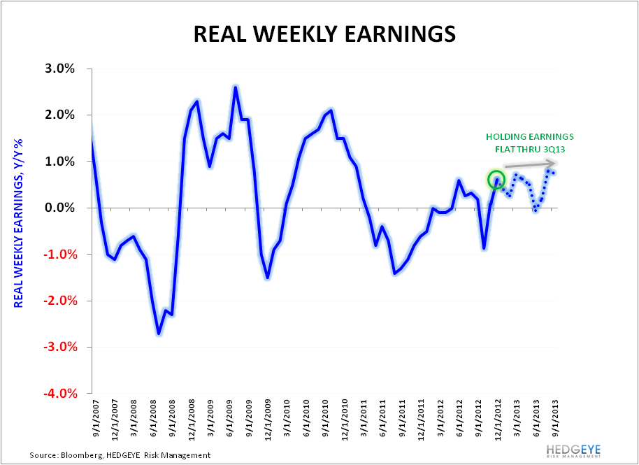 Multi-Year High In Real Earnings Growth - Real Weekly Earnings
