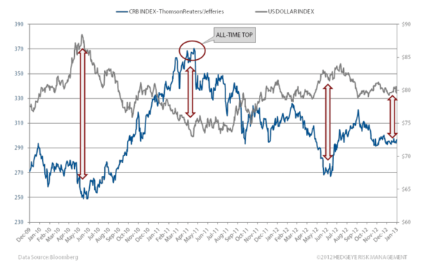 Multi-Year High In Real Earnings Growth - USD vs CRB