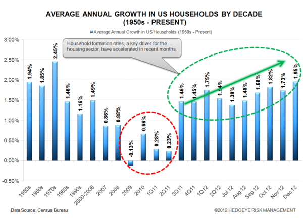 HOUSING: Explosive Growth - census hh formation dec 12 normal