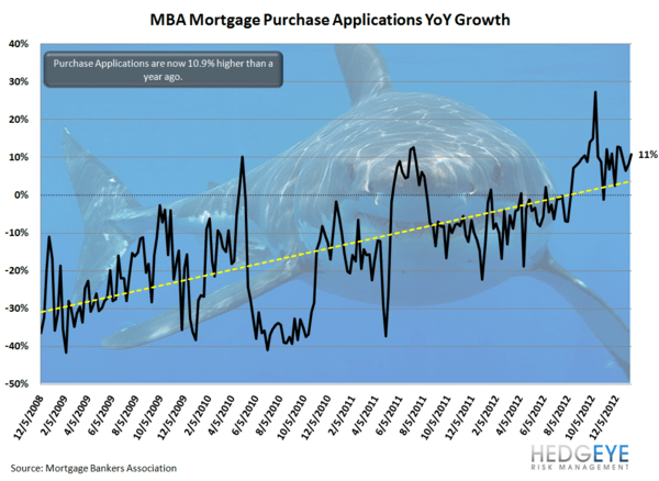 HOUSING: Explosive Growth - mba purch shark yoy normal