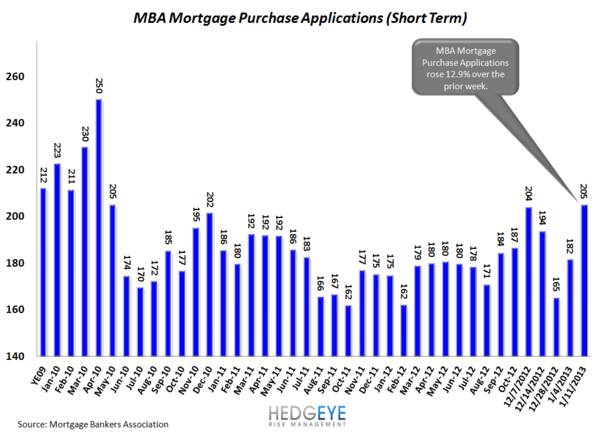 HOUSING: Explosive Growth - mba short term normal
