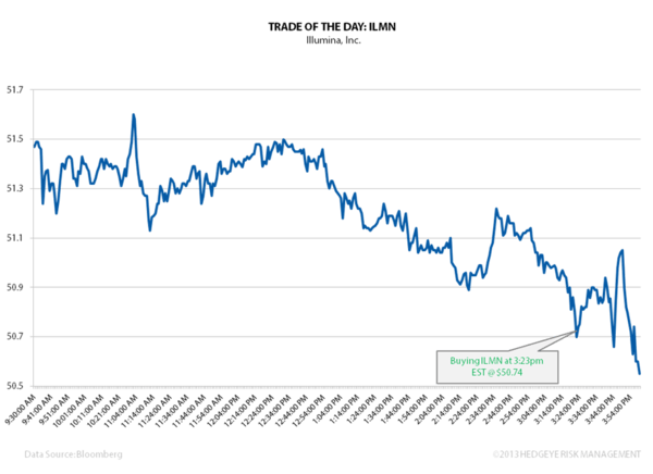 TRADE OF THE DAY: ILMN - TOTD