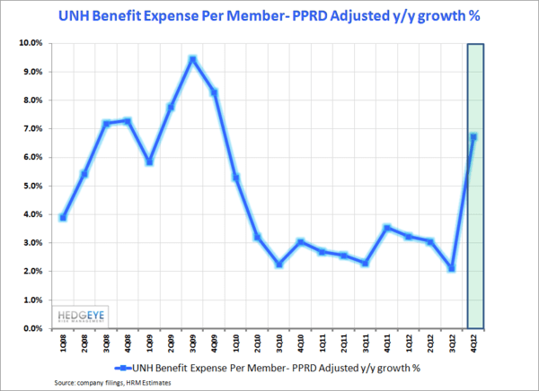 UNH: Caveat Emptor - UNH   Benefit Expense PPRD adjusted normal