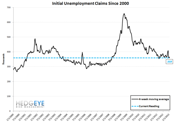 JOSHUA STEINER: INITIAL CLAIMS TAKE THEIR CUES FROM 2012, FOLLOWING LAST YEAR'S PATTERN TO THE DAY - 10