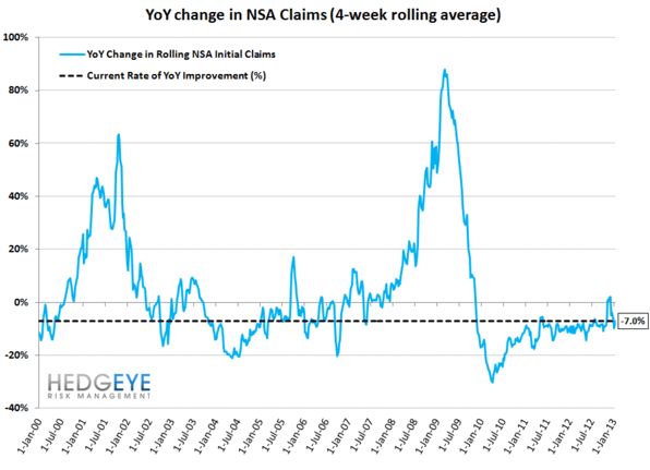 JOSHUA STEINER: INITIAL CLAIMS TAKE THEIR CUES FROM 2012, FOLLOWING LAST YEAR'S PATTERN TO THE DAY - 11