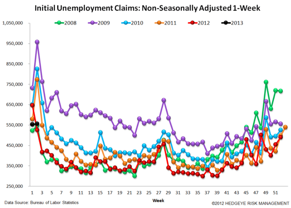 JOSHUA STEINER: INITIAL CLAIMS TAKE THEIR CUES FROM 2012, FOLLOWING LAST YEAR'S PATTERN TO THE DAY - 5