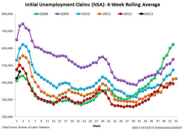 JOSHUA STEINER: INITIAL CLAIMS TAKE THEIR CUES FROM 2012, FOLLOWING LAST YEAR'S PATTERN TO THE DAY - 6