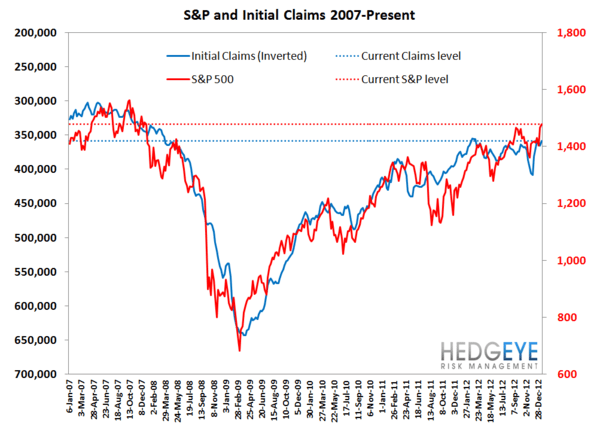 JOSHUA STEINER: INITIAL CLAIMS TAKE THEIR CUES FROM 2012, FOLLOWING LAST YEAR'S PATTERN TO THE DAY - 7