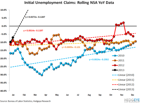 Jobless Claims On The Decline - 2 normal