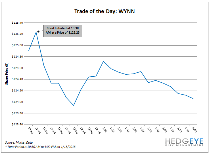 TRADE OF THE DAY: WYNN - image001