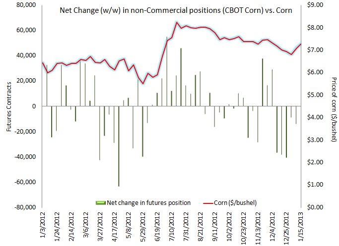 Hedge Funds Get Longer Corn - CFTC Corn