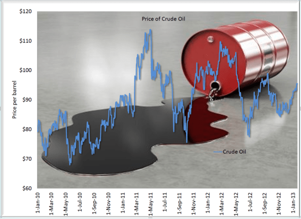 PG and KMB into Earnings - crude oil