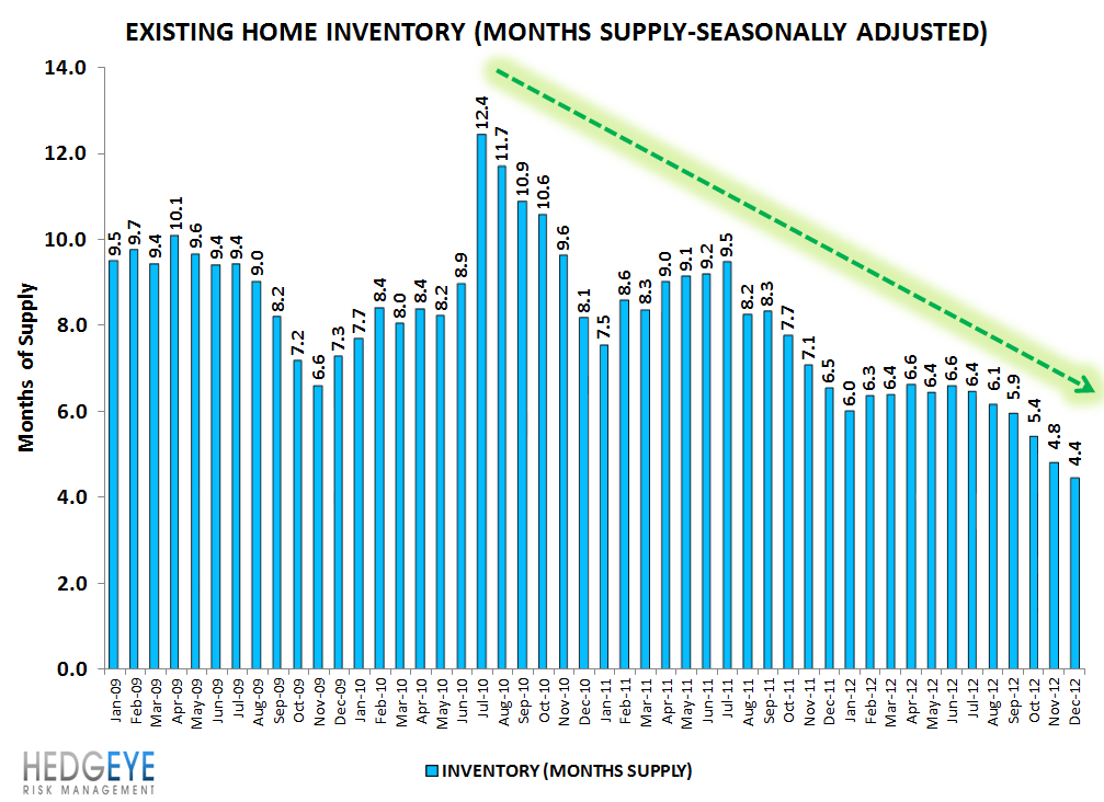 HOUSING: EXISTING HOME INVENTORIES FALL FURTHER - A GOOD THING - inventory