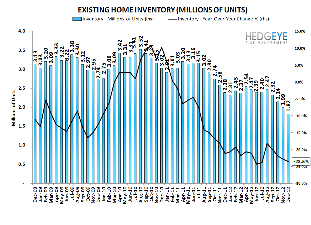 HOUSING: EXISTING HOME INVENTORIES FALL FURTHER - A GOOD THING - inventory 2