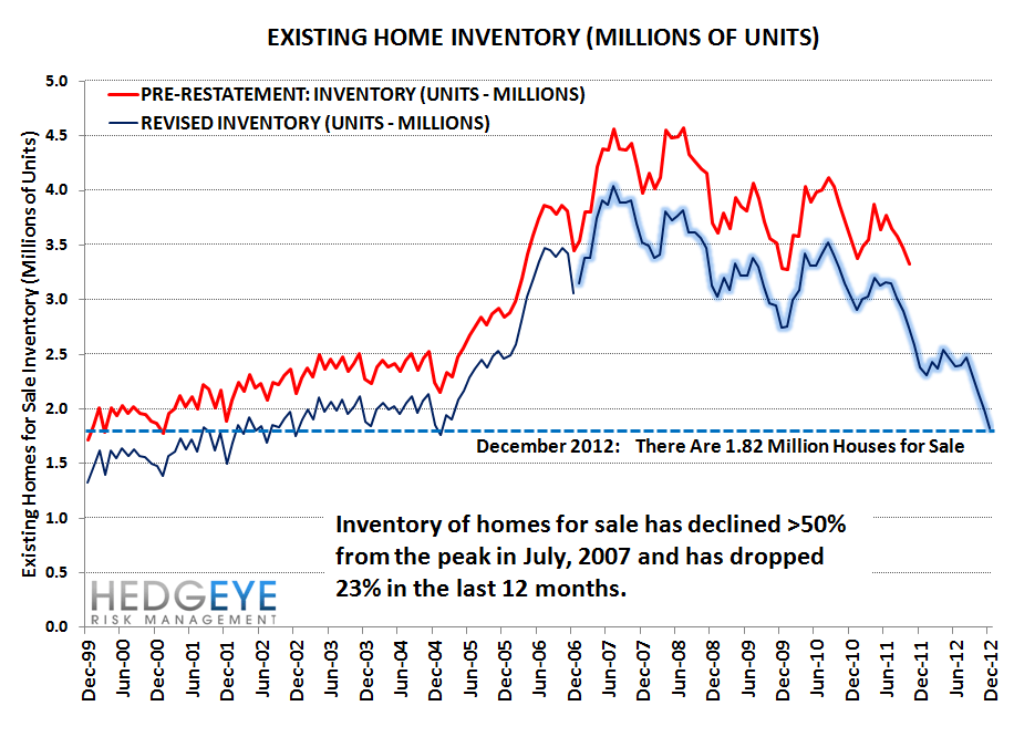 HOUSING: EXISTING HOME INVENTORIES FALL FURTHER - A GOOD THING - inventory 3