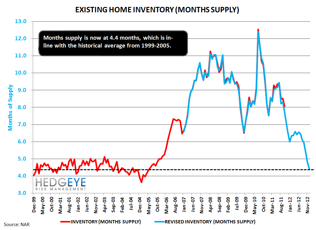 HOUSING: EXISTING HOME INVENTORIES FALL FURTHER - A GOOD THING - inventory 4