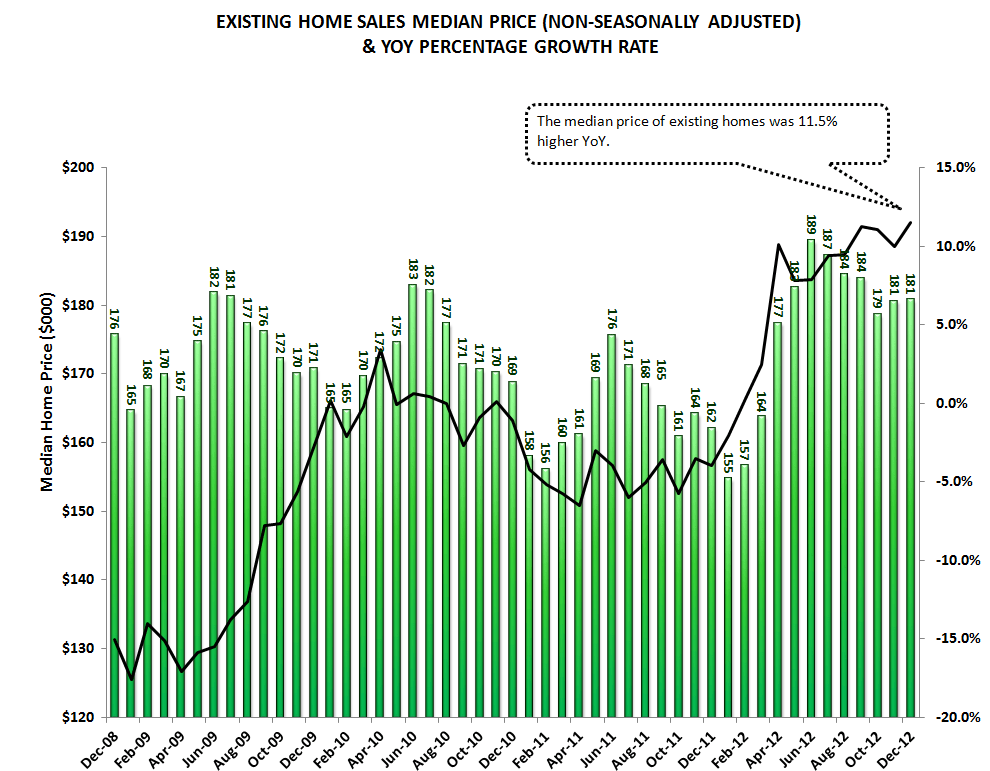 HOUSING: EXISTING HOME INVENTORIES FALL FURTHER - A GOOD THING - median price