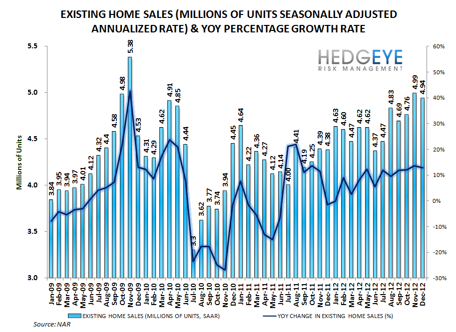 HOUSING: EXISTING HOME INVENTORIES FALL FURTHER - A GOOD THING - sales