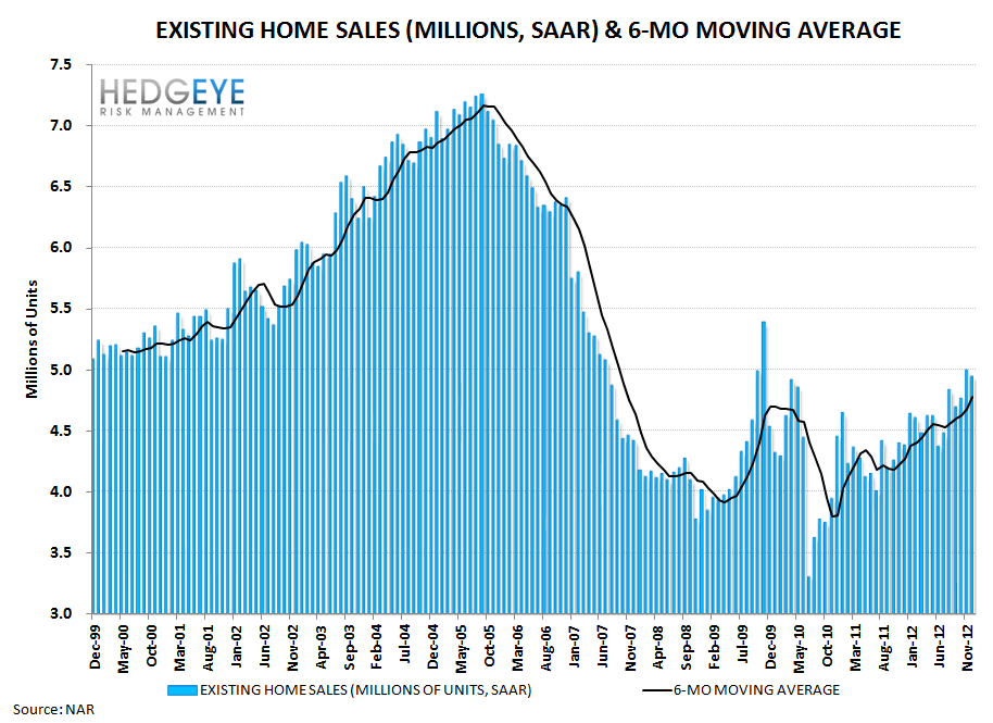 HOUSING: EXISTING HOME INVENTORIES FALL FURTHER - A GOOD THING - sales long term