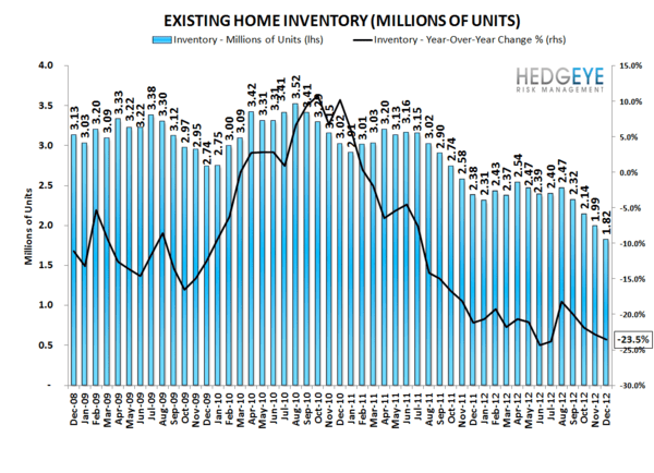 HOUSING: Inventory Falls Lower - inventory 2 normal