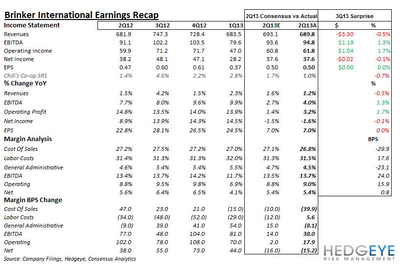 EAT TRACKING EXPECTATIONS - brinker earnings recap
