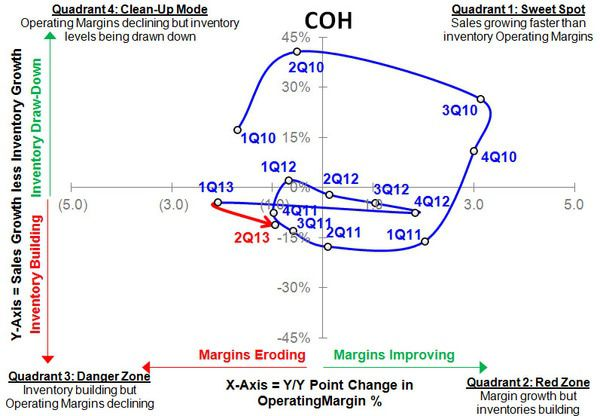 COH: Coming Clean That Model Is Unsustainable - COH S