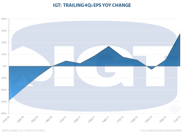 IGT: Still On The Top - IGT