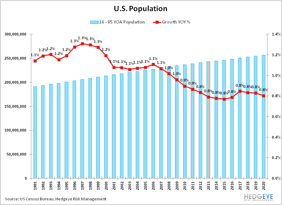 Will We See 6.5% Unemployment in 2013? - 16YOA Population Growth