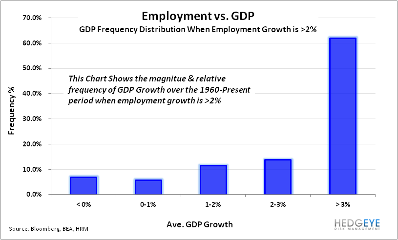 Will We See 6.5% Unemployment in 2013? - Employmet vs GDP Frequency Distribution