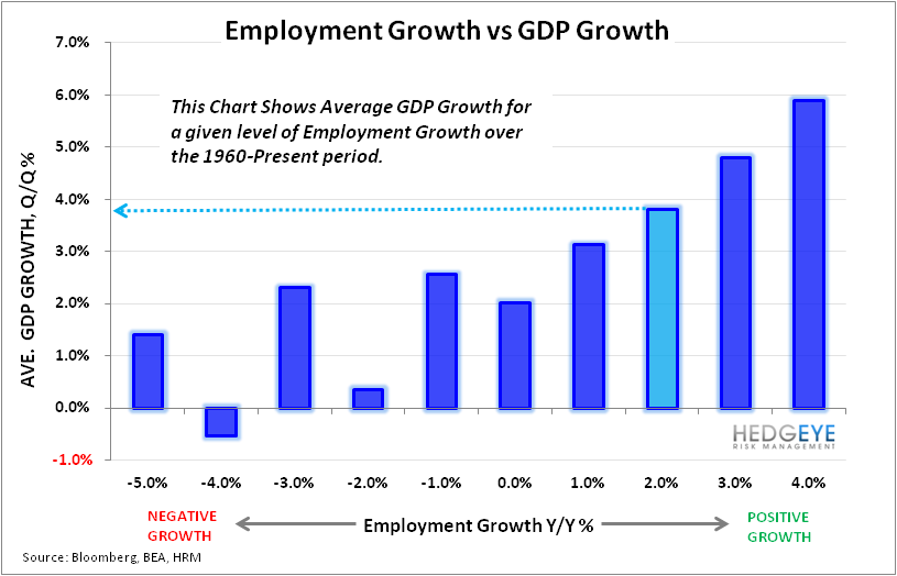 Will We See 6.5% Unemployment in 2013? - Employmet vs GDP Growth