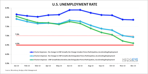 Will We See 6.5% Unemployment in 2013? - Unemployment Scenario Analysis