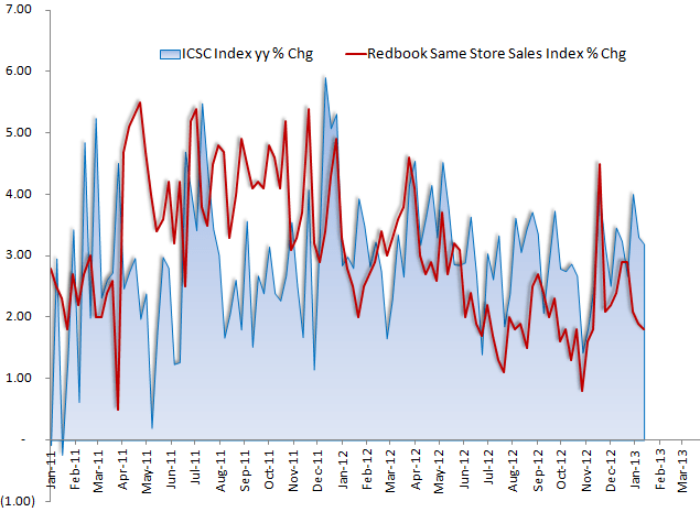 Retail: Negative Consumer Discretionary Datapoints - eco1