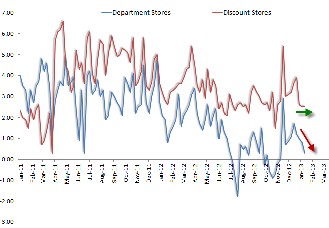 Retail: Negative Consumer Discretionary Datapoints - eco2