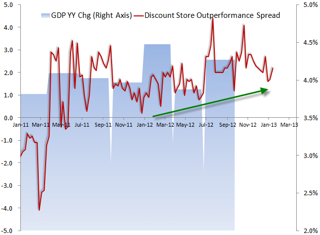 Retail: Negative Consumer Discretionary Datapoints - eco3