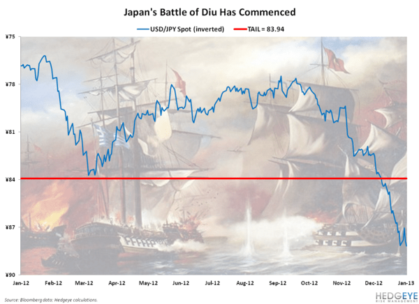 Early Look: Japan's Battle of Diu - Chart of the Day