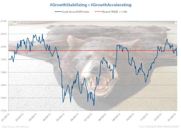 Skinning Bears - Chart of the Day