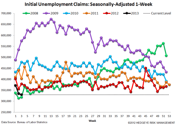 Jobless Claims: Keep Hope Alive - 4 normal
