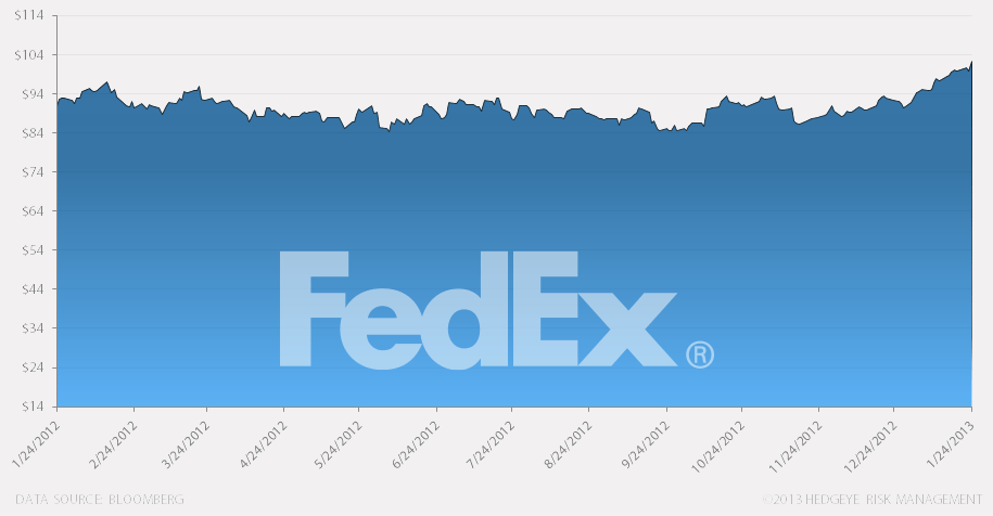 Hedgeye Best Ideas: Federal Express (FDX) - he bi FDX chart