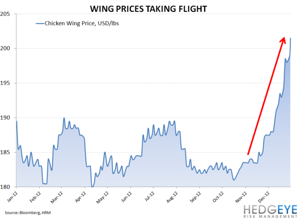 PERFECT TIME TO PANIC AT BWLD - chicken wings 6mo