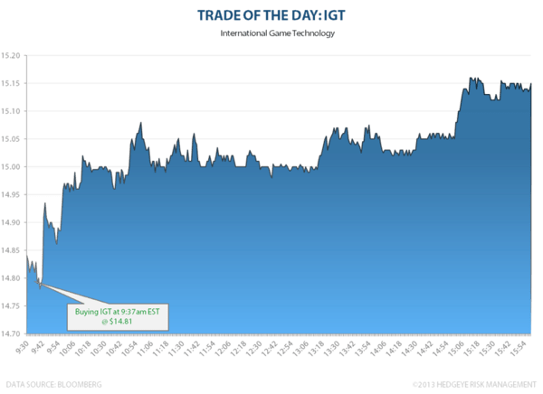 TRADE OF THE DAY: IGT - IGTTOTD