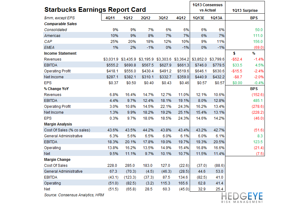 SBUX COMPS A SIGN OF STRENGTH - sbux 1q13 recap