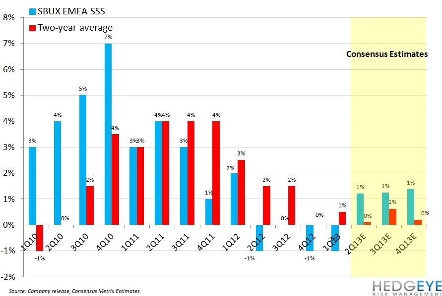 SBUX COMPS A SIGN OF STRENGTH - sbux emea sss cons