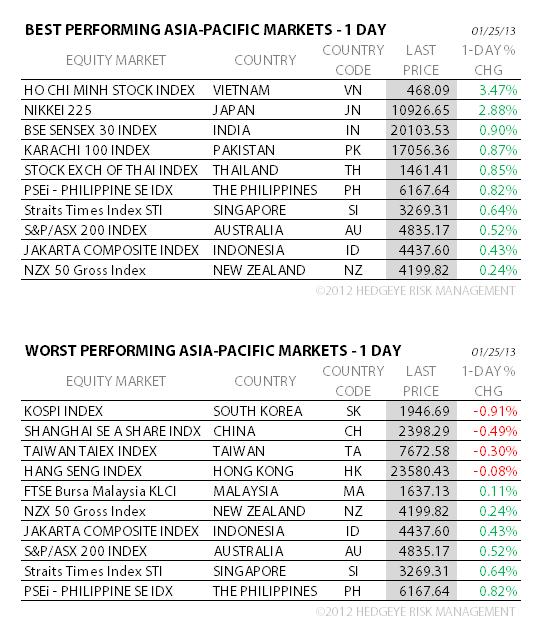 THE HEDGEYE DAILY OUTLOOK - 8