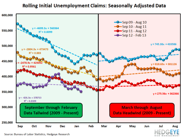 CHART OF THE DAY: 6-Handle - Wkly Claims