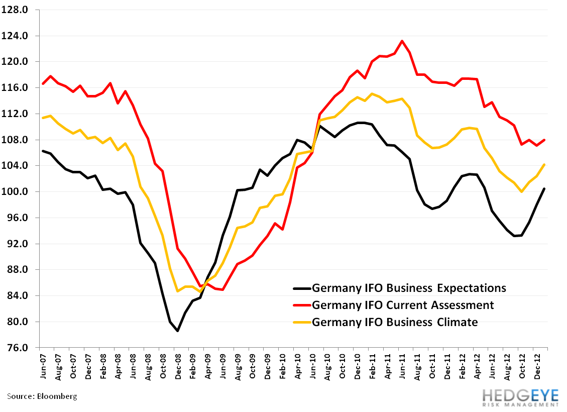 Inflections in Germany - 44. ifo